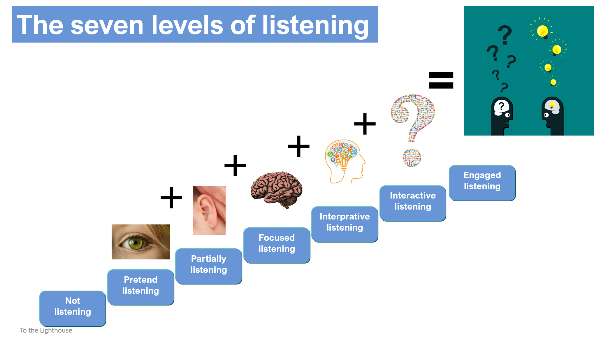 Seven levels of listening.png