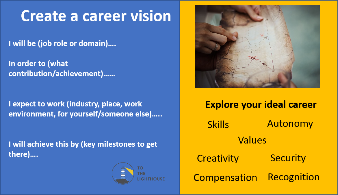 Create a career vision tile.png