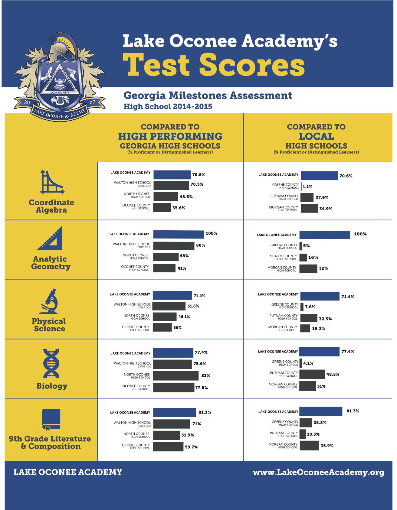 Test_scores_LOA(1)