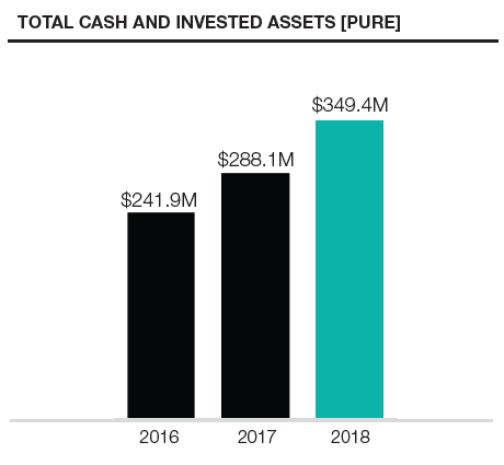 Total Cash  Assets [PURE].PNG