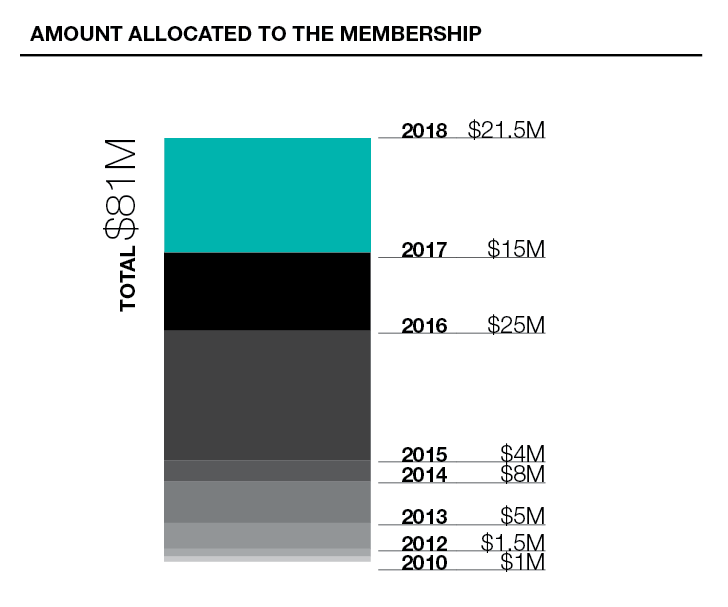 Benefits Of Membership 2018 Report To Members Pure Insurance
