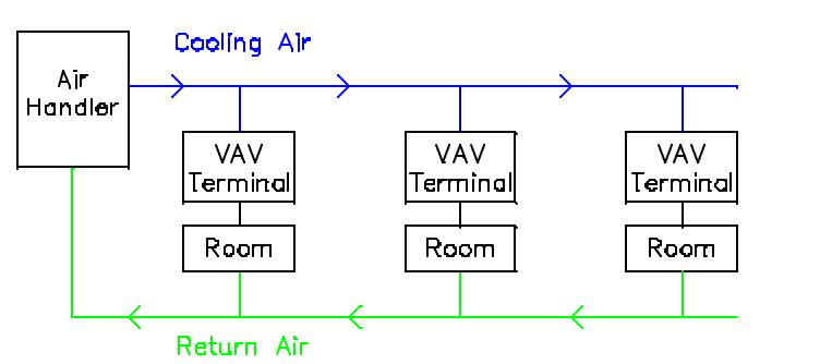 VAV Terminal.png