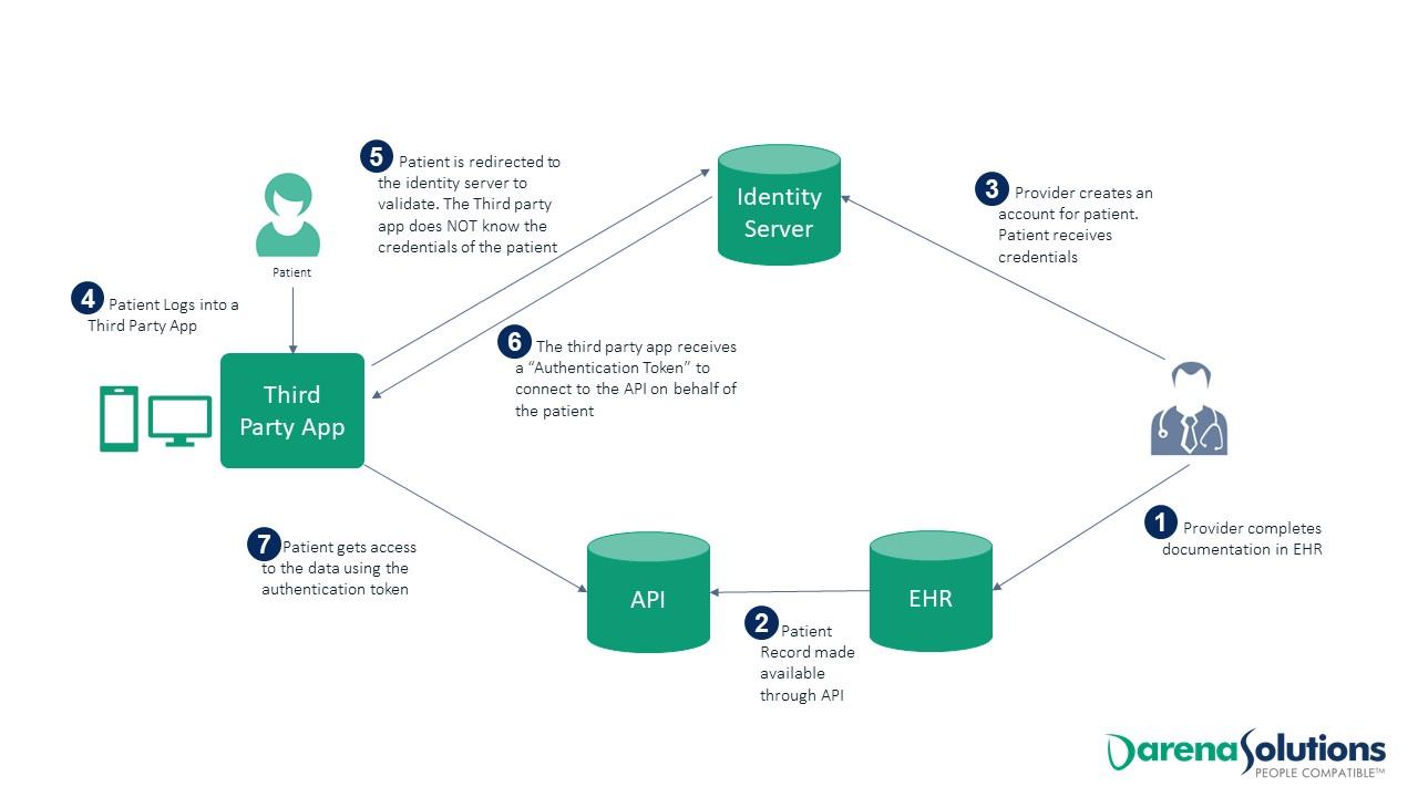 API-7-Step-Process-BlueButtonPRO.jpg