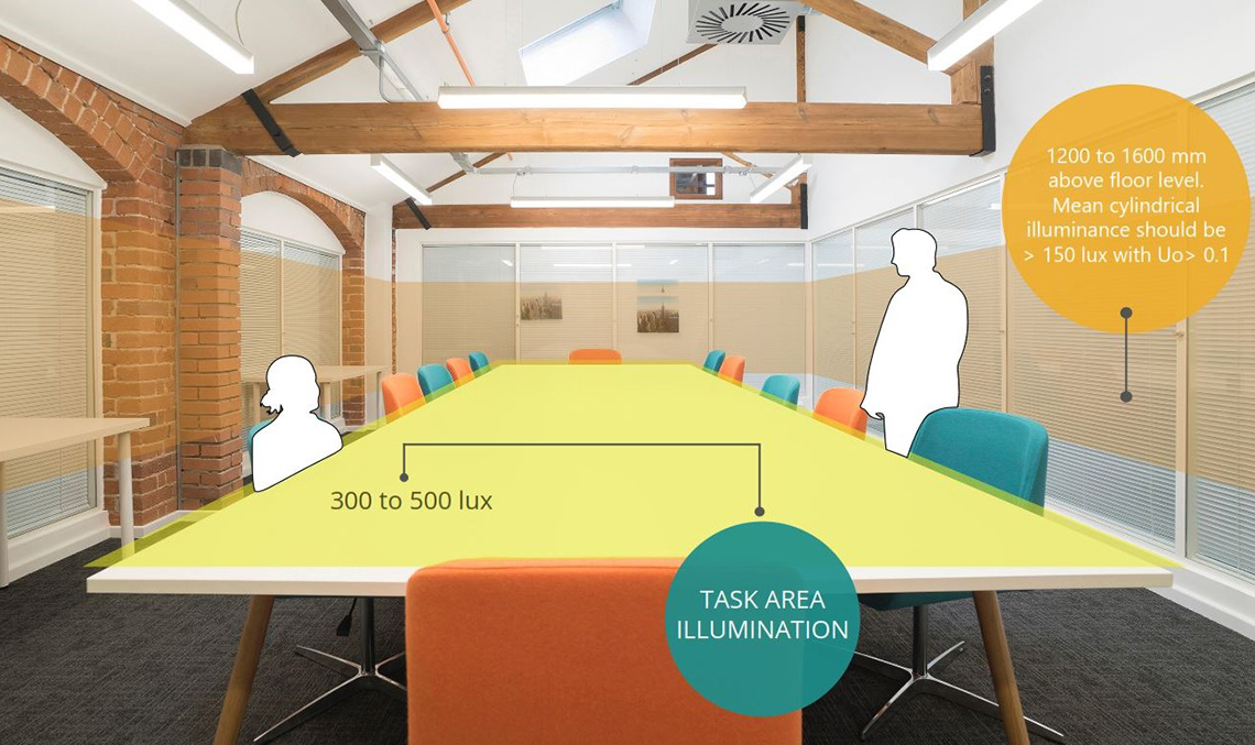 TASK ILLUMINATION - Warmer colours, such as 2700K (warm white), will tend to be beneficial in creating a more relaxed environment, while 4000K (cool white) keeps employees more alert. Extremely cold light sources nearer to 6000 or 7000 K can distort colour appearance or give the occupants of the room an unhealthy pallor.