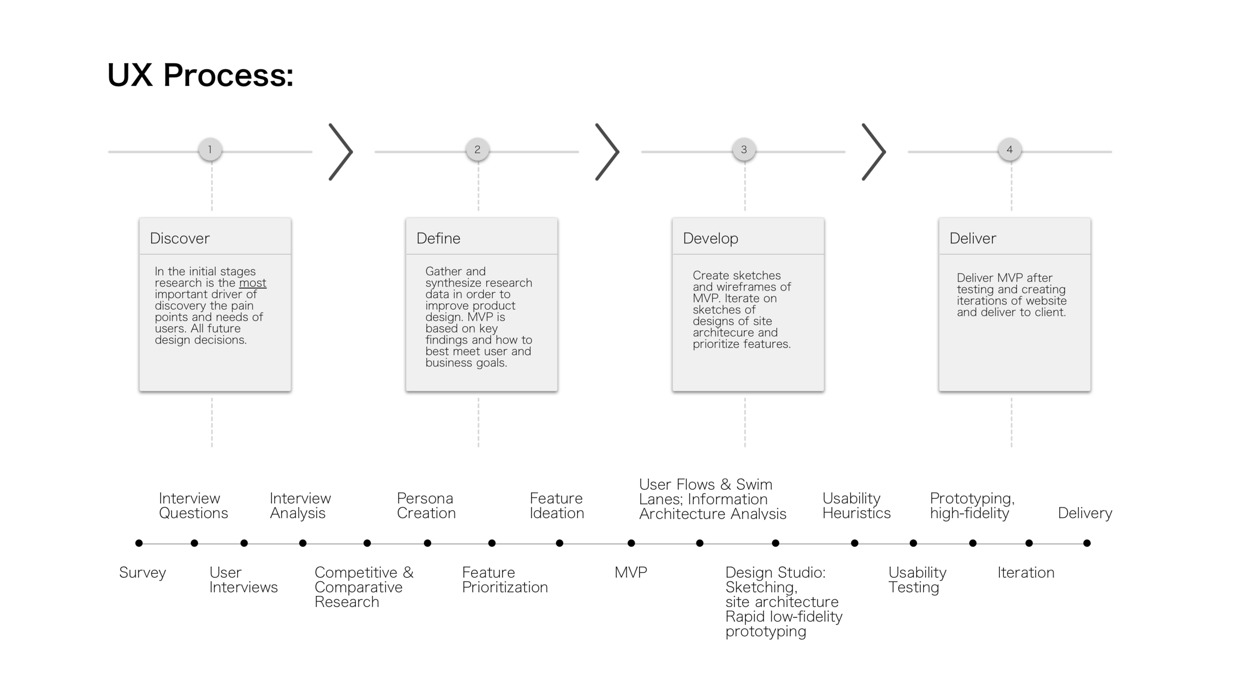 My teammates and I participated in each stage of the UX process, and we narrowed our focus to the most essential experiences and interactions needed to flow for all parties.