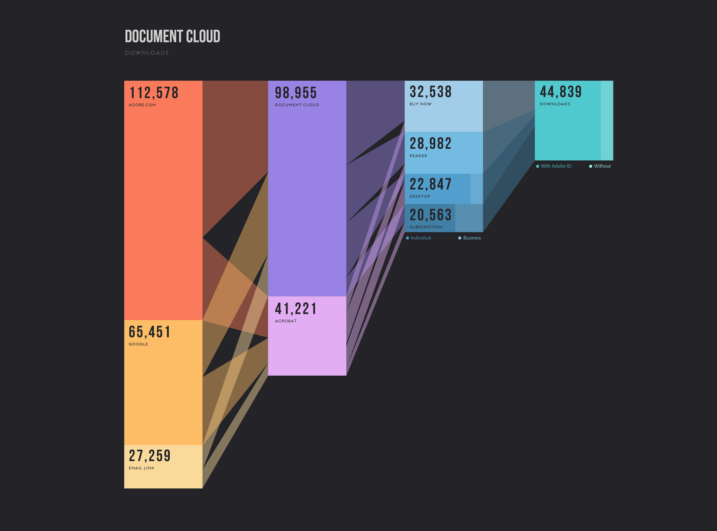 A sankey diagram showing how and where subscribers to Document Cloud come from.