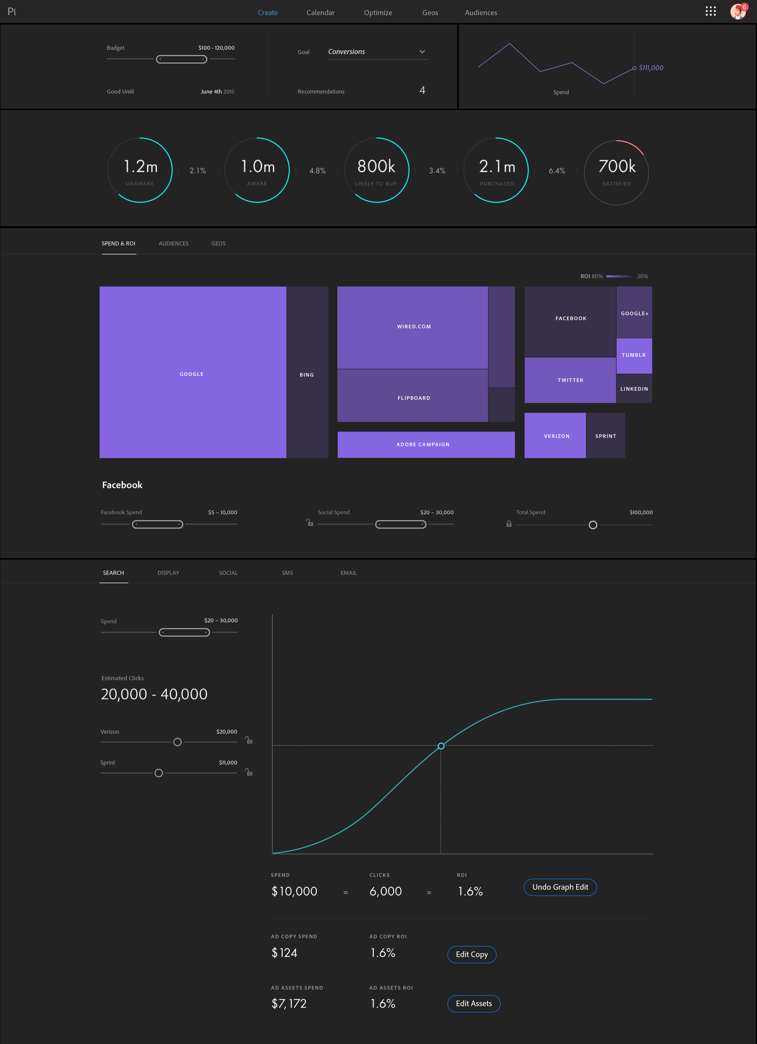 This is styled version of a pervious wireframe. Page filters along with some high level metrics at the top provide users with a summary of their marketing performance.  An interactive ROI tree map of then allows for a channel to be selected whereby users then get a breakdown of spend on that channel, Facebook in this screen, with controls to change the spend and a graph on the bottom so users can visualize the expected return for a given spend.