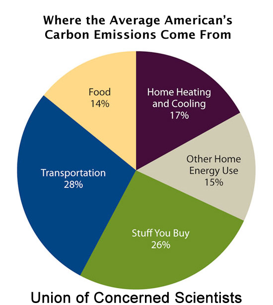household-emissions-global-warming.png