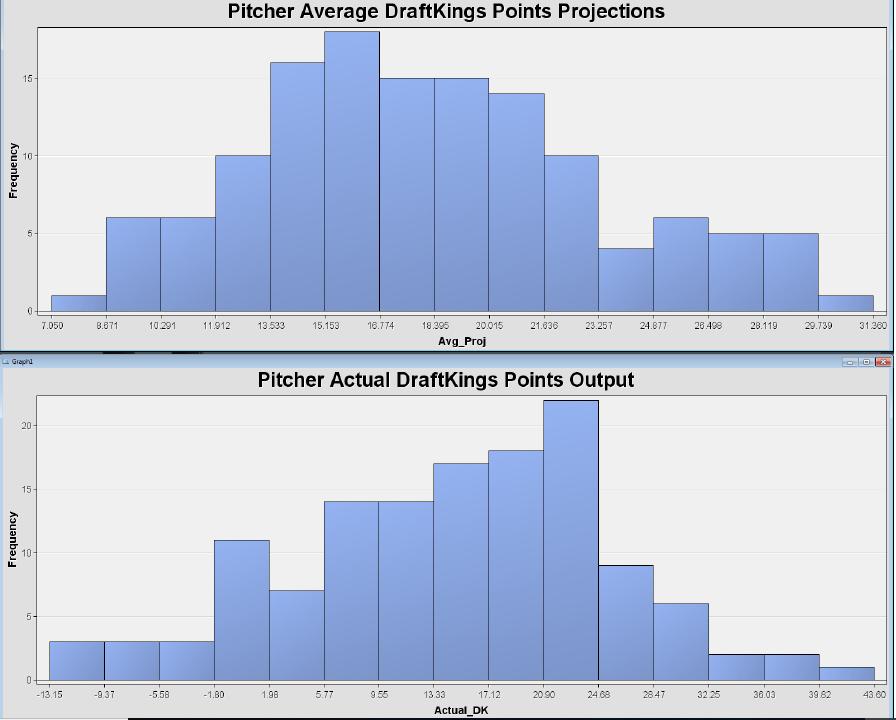 DK pitcher points.png
