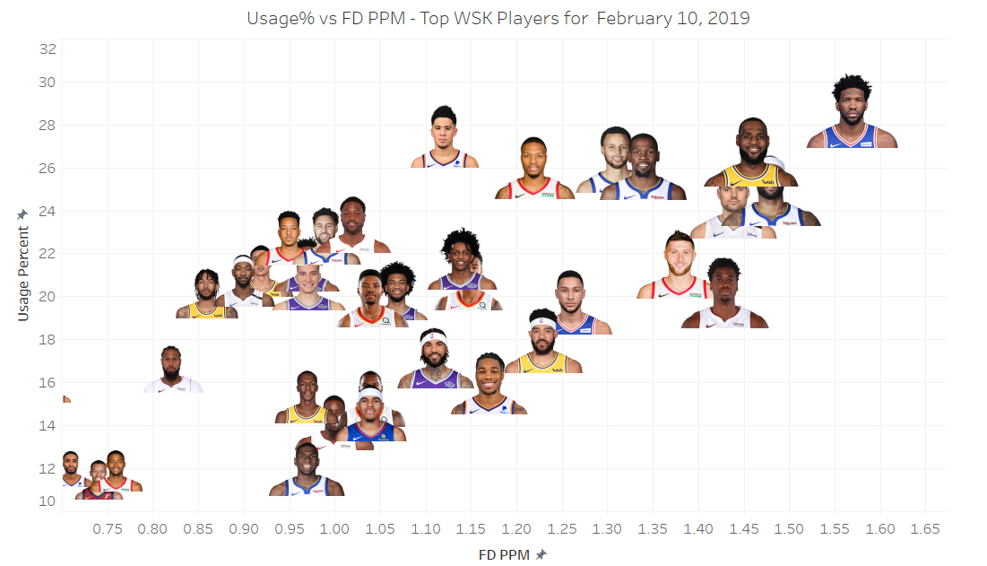 usage vs ppm for top wsk players -10feb19.PNG