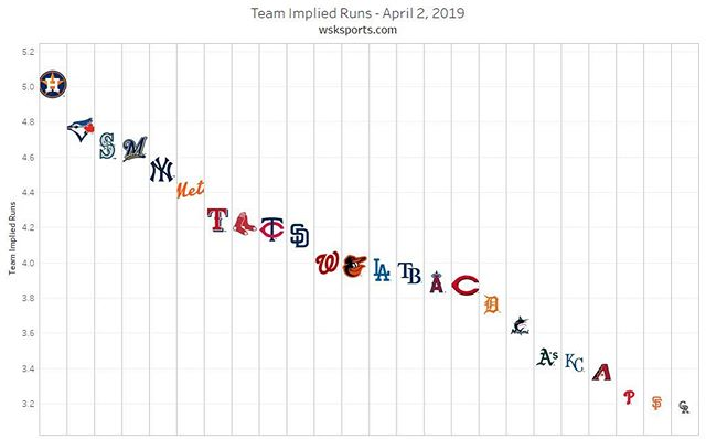 MLB implied totals!