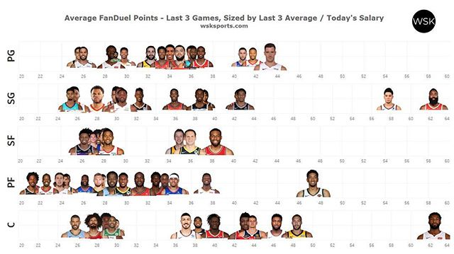 Hottest players at each position based on FPPG over the last 3 games!