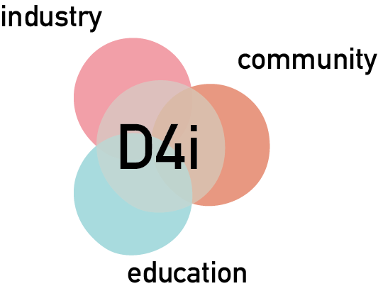 Who We Work With: - D4i's social innovation takes place at the intersection of Community, Education, and Industry.