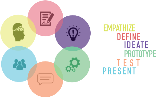 Our Process: - We train our team and others to come up with innovative solutions for social or environmental problems by guiding them through a human-centered design process. Inspired by Stanford d.school, our process involves empathy, definition, ideation, prototyping, testing, and presentation.