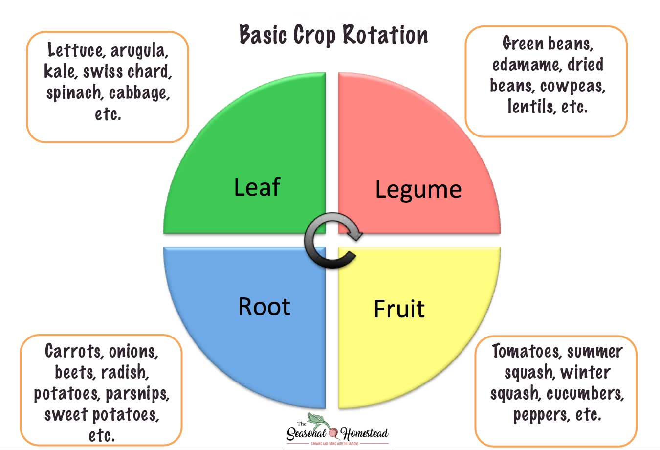Basic-Crop-Rotation.jpg