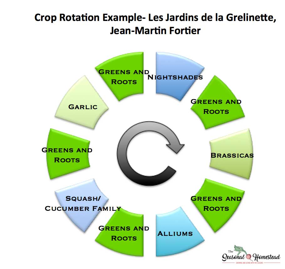 Crop-Rotation-Fortier.jpg