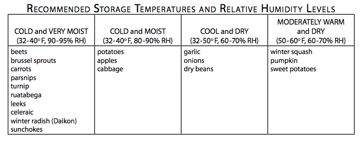 Chart Courtesy of Maine Organic Farmers and gardeners association. Full PDF  HERE .