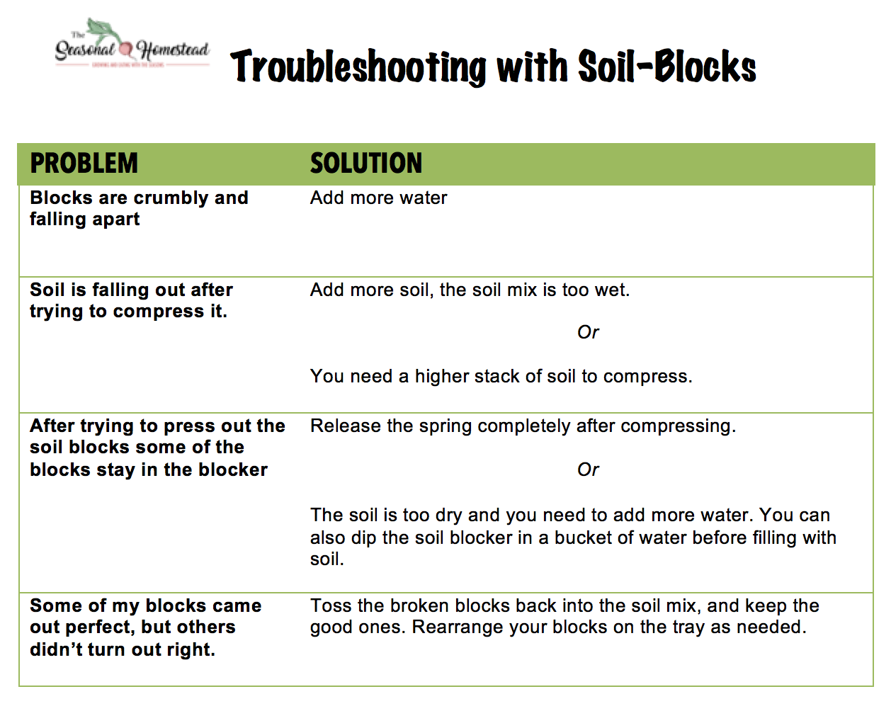 Troubleshooting with Soil Blocks.png