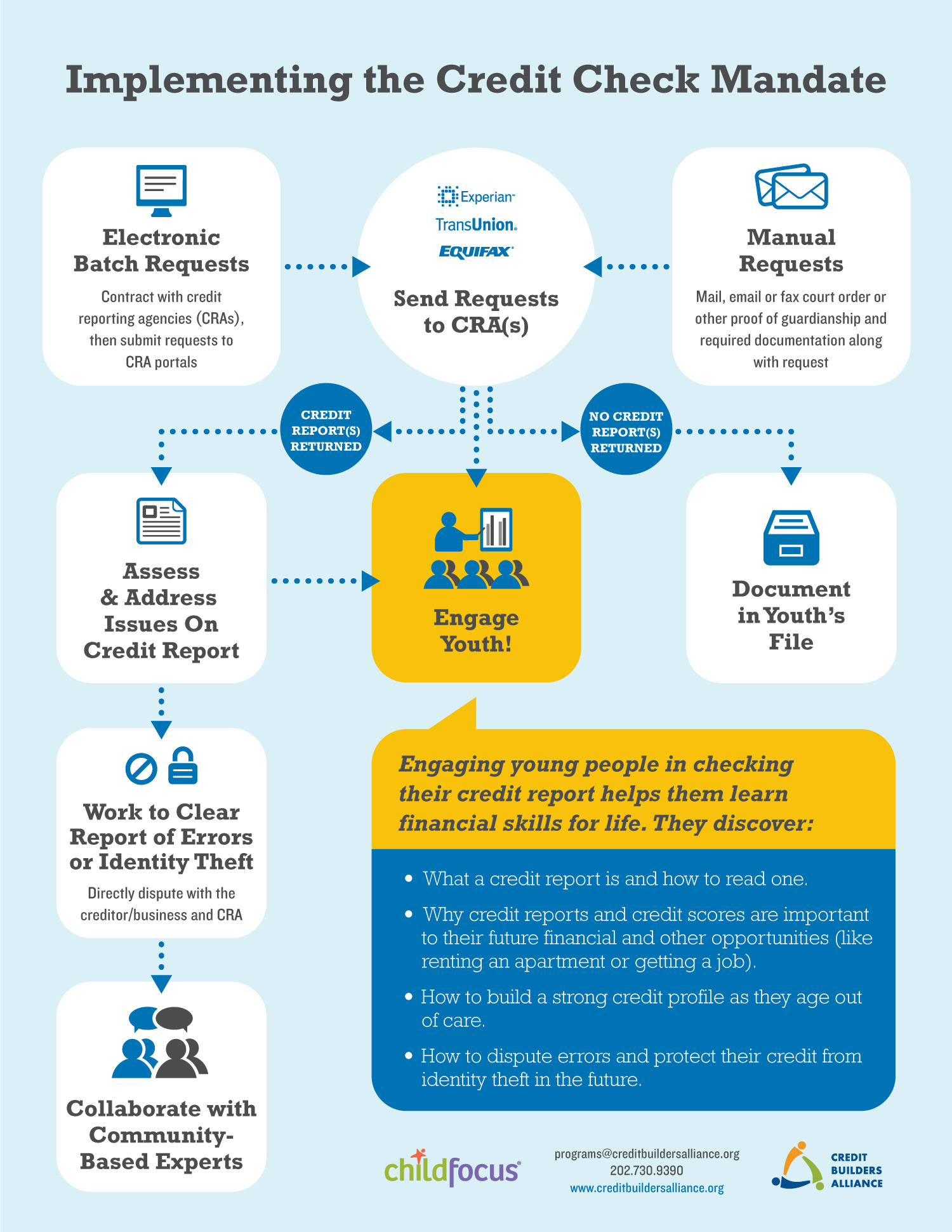 YouthCreditCheckToolkit-Infographic.jpg