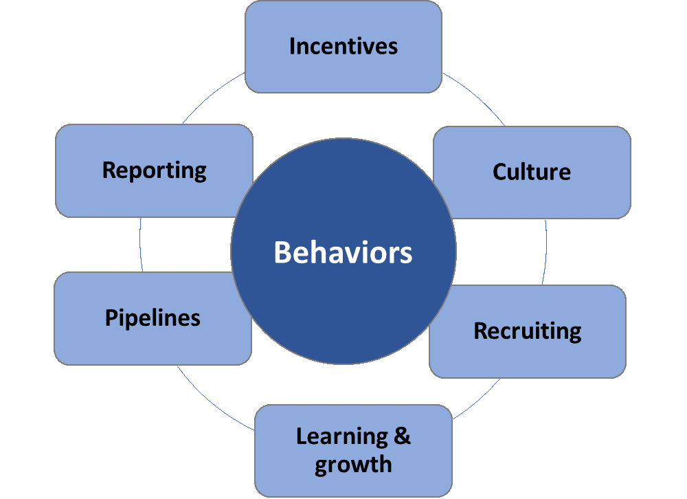 Levers to influence behavior Figure 1.png