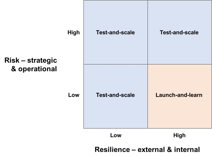 Implementation risk-resilience 2x2.jpg
