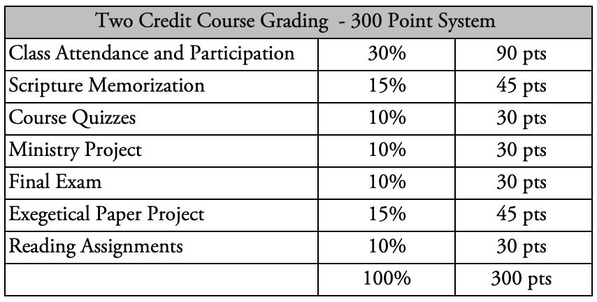 Grading Breakdown.png