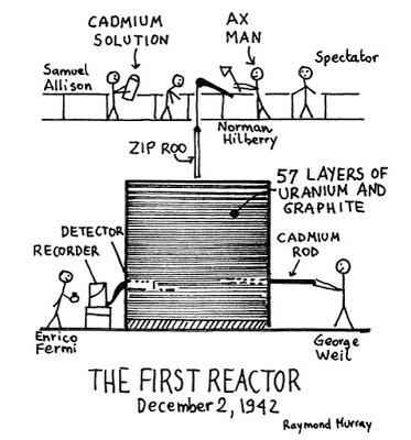 "A simple depiction of the first nuclear reactor and the ""axe man"" at the top."