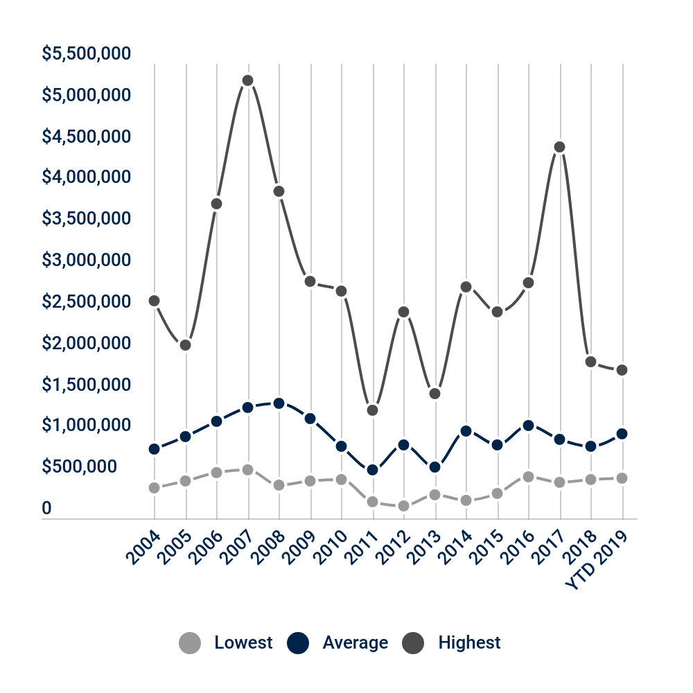 The average sale price for homes in Missouri Heights has almost doubled since 2011, from an average of $587,000 to $1,022,000 as of Q2 2019.