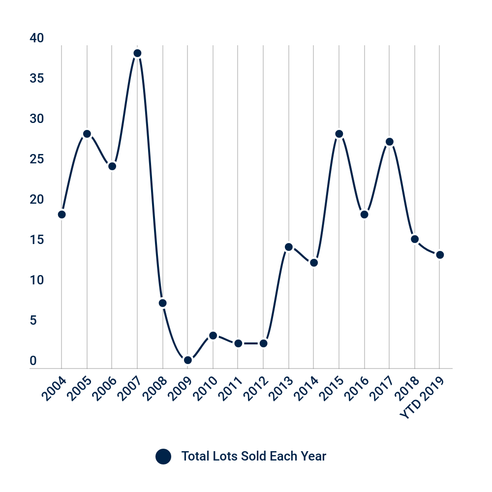 There were 16 lot sales in Missouri Heights last year (two astronomical sales in Spring Park were not included in these statistics - one sold for $3,210,000 and another one sold for $2,600,000). So far this year, there have been 14 lot sales, indicating that sales this year are up and coould even double sales performance last year. It's a great time to sell!