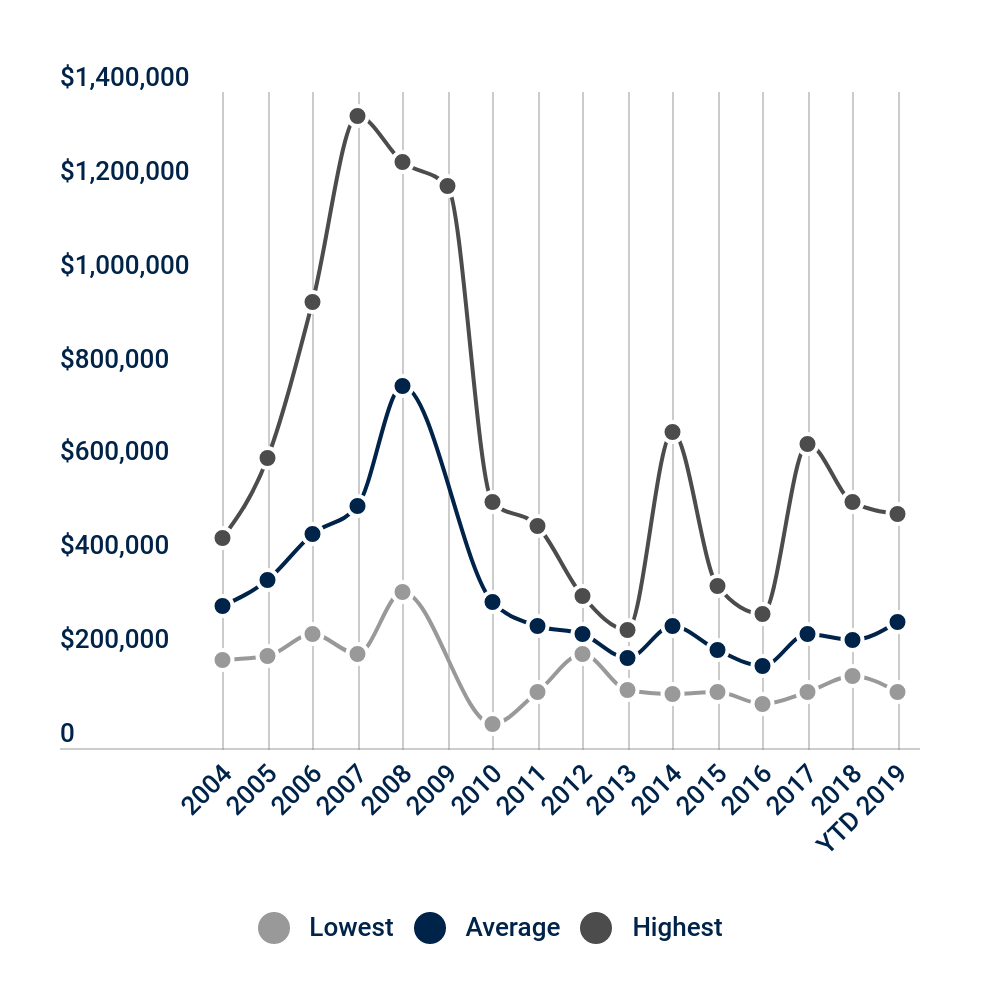 The average sold price for a lot in Missouri Heights has hovered around $225,000 to $250,000 since 2011. There hasn't been a marked increase in value over the past 8 years or so, but they have risen from an average of $176,000 in 2016 to $269,000 so far this year, which is good news.