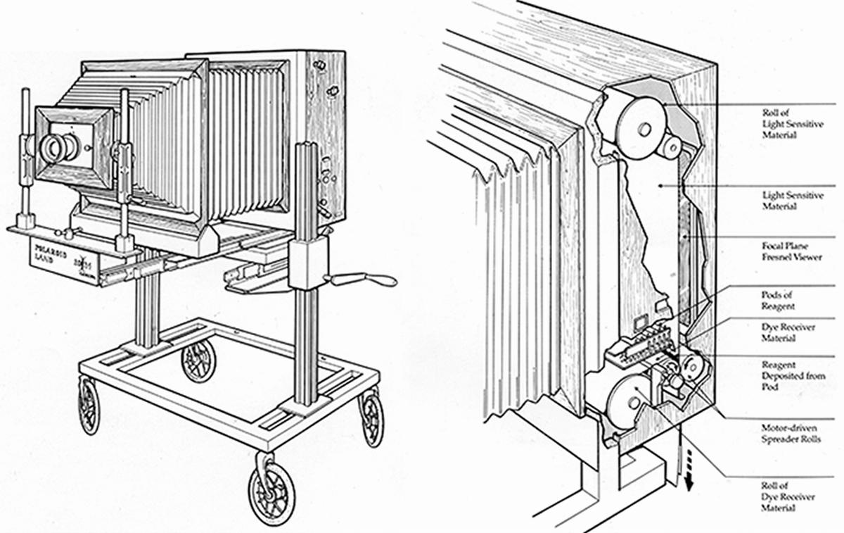 20x24 Polaroid Kamera & schematischer Aufbau der Prozessor-Einheit
