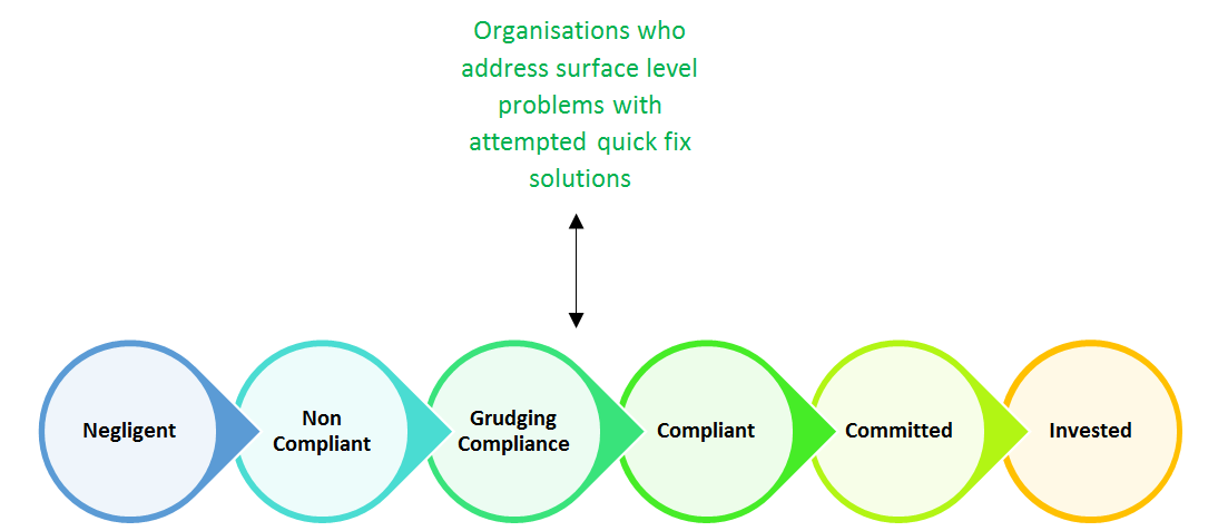 Model: Organisational commitment to health and safety in the workplace
