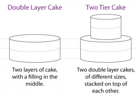 Standard cakes come with 2 layers of cake with one layer of buttercream frosting between them.