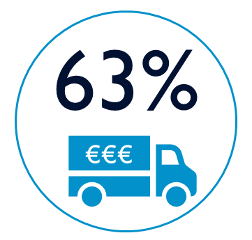 63 PER CENT Cost of Shipping -  Digital Commerce Institute