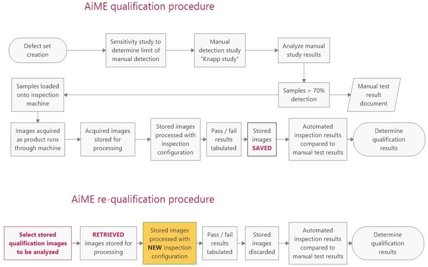AIME qualification and re-qualification procedure