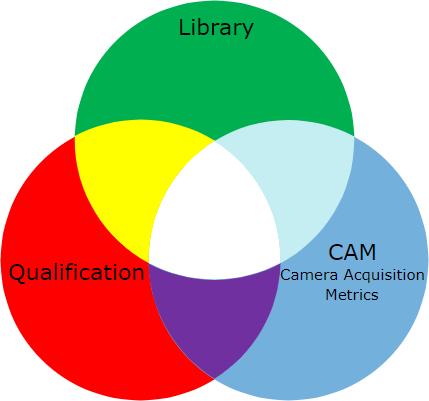 AIME components venn diagram