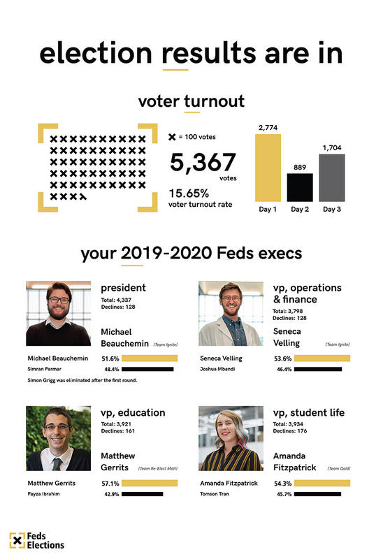 feds_elections_results_2019-01.jpg