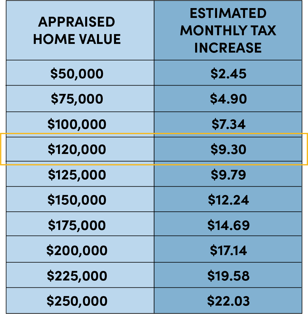 Home Value Tax Chart -update.png