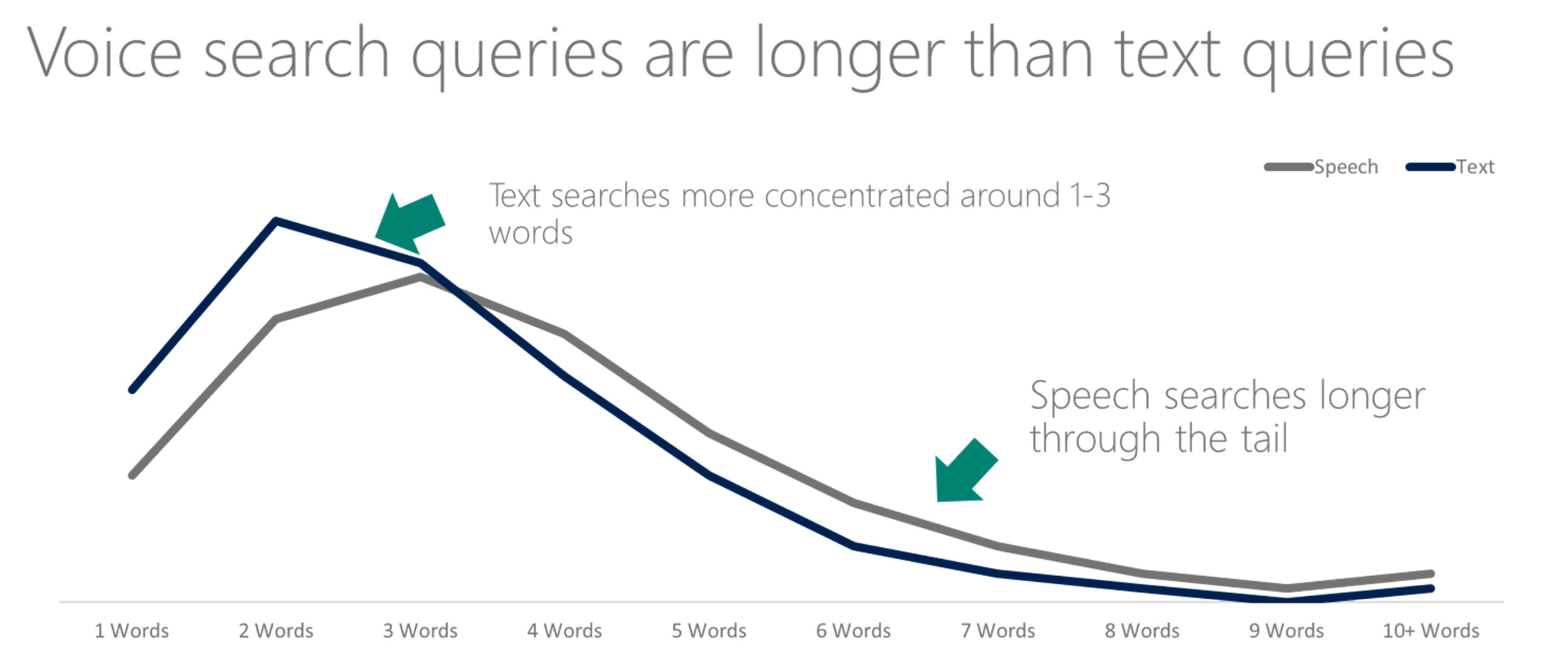 Voice Search queries are longer than text queries