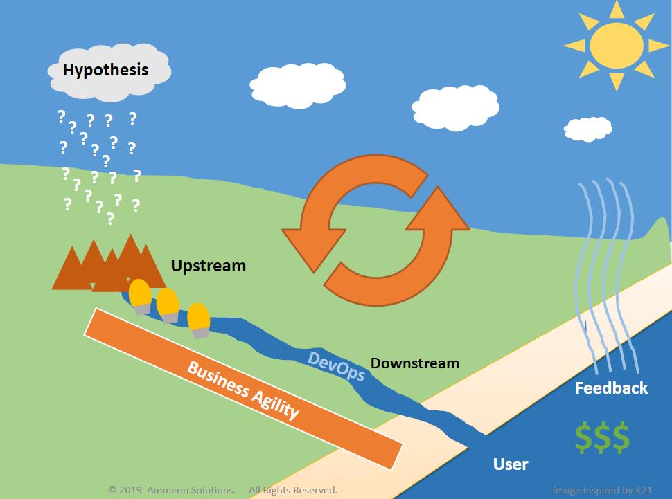 DevOps feedback flow hypothesis