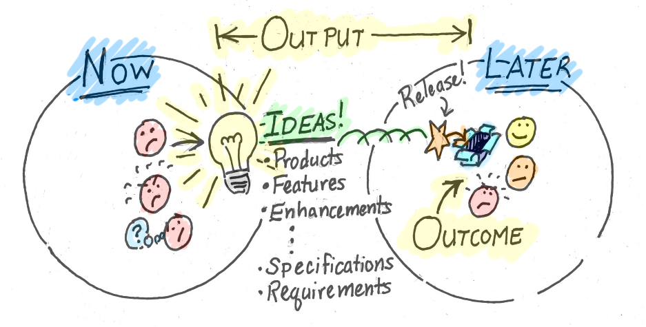 Jeff Patton illustration between output and outcome