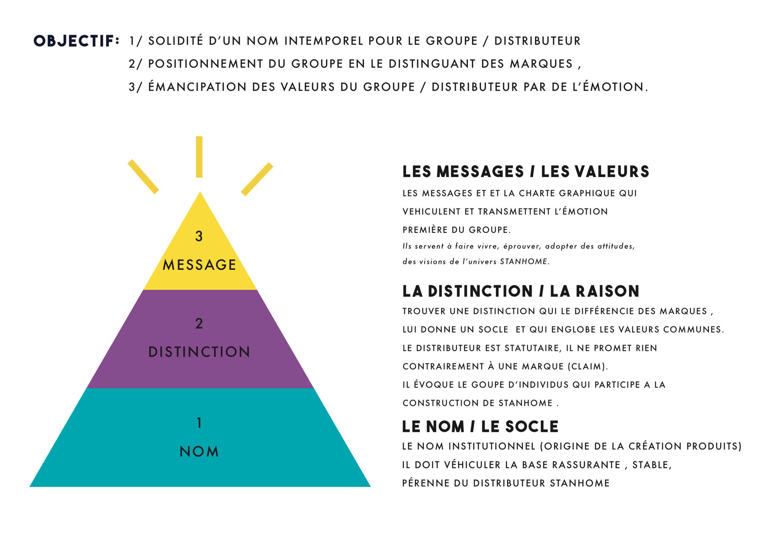 Stratégie et création d'identité visuelle