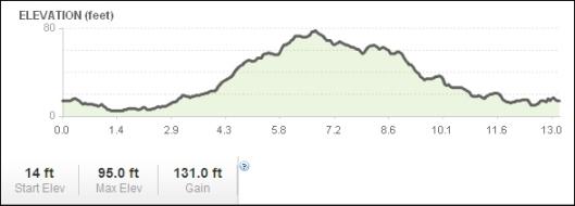 ws_half_marathon_elevation.jpg