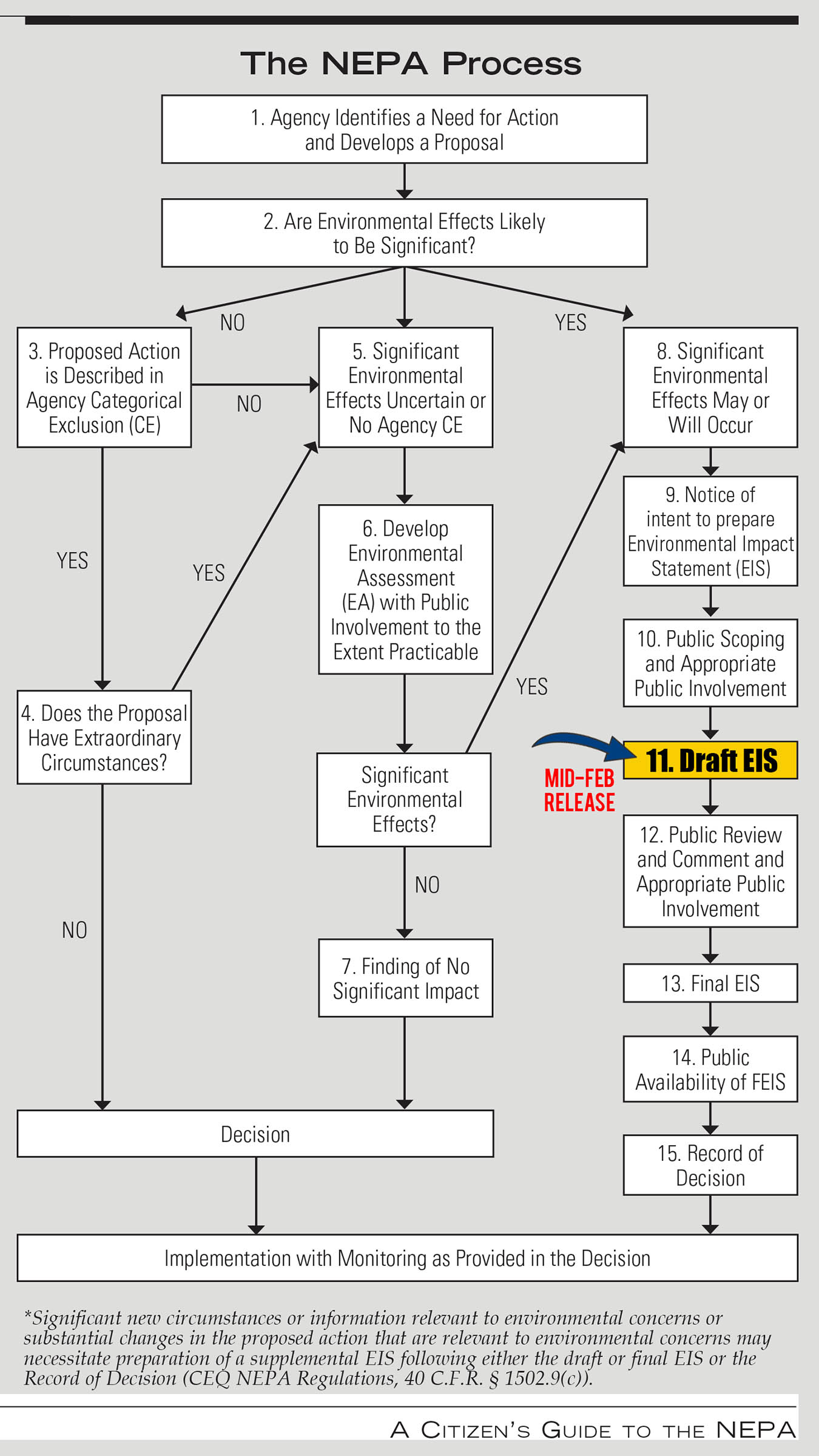 Citizens_Guide_NEPA_Process.jpg