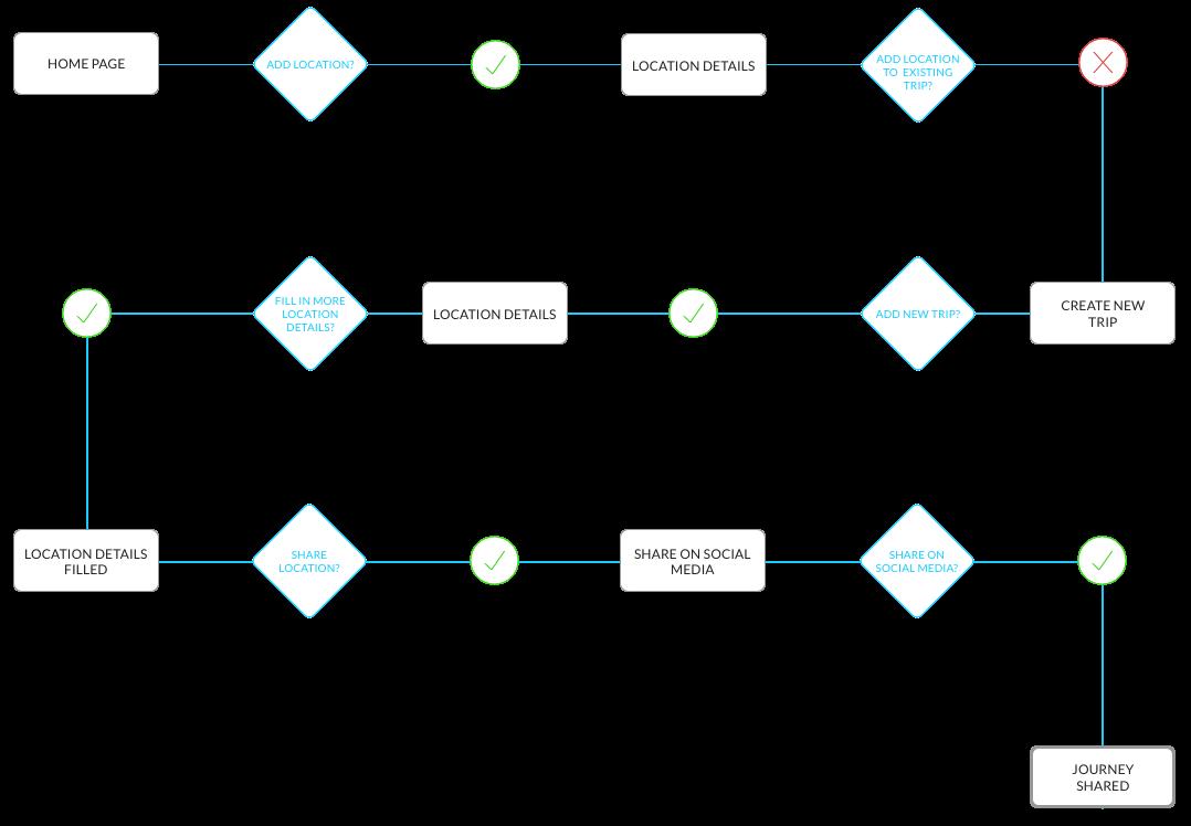 TrekitUserflow.png