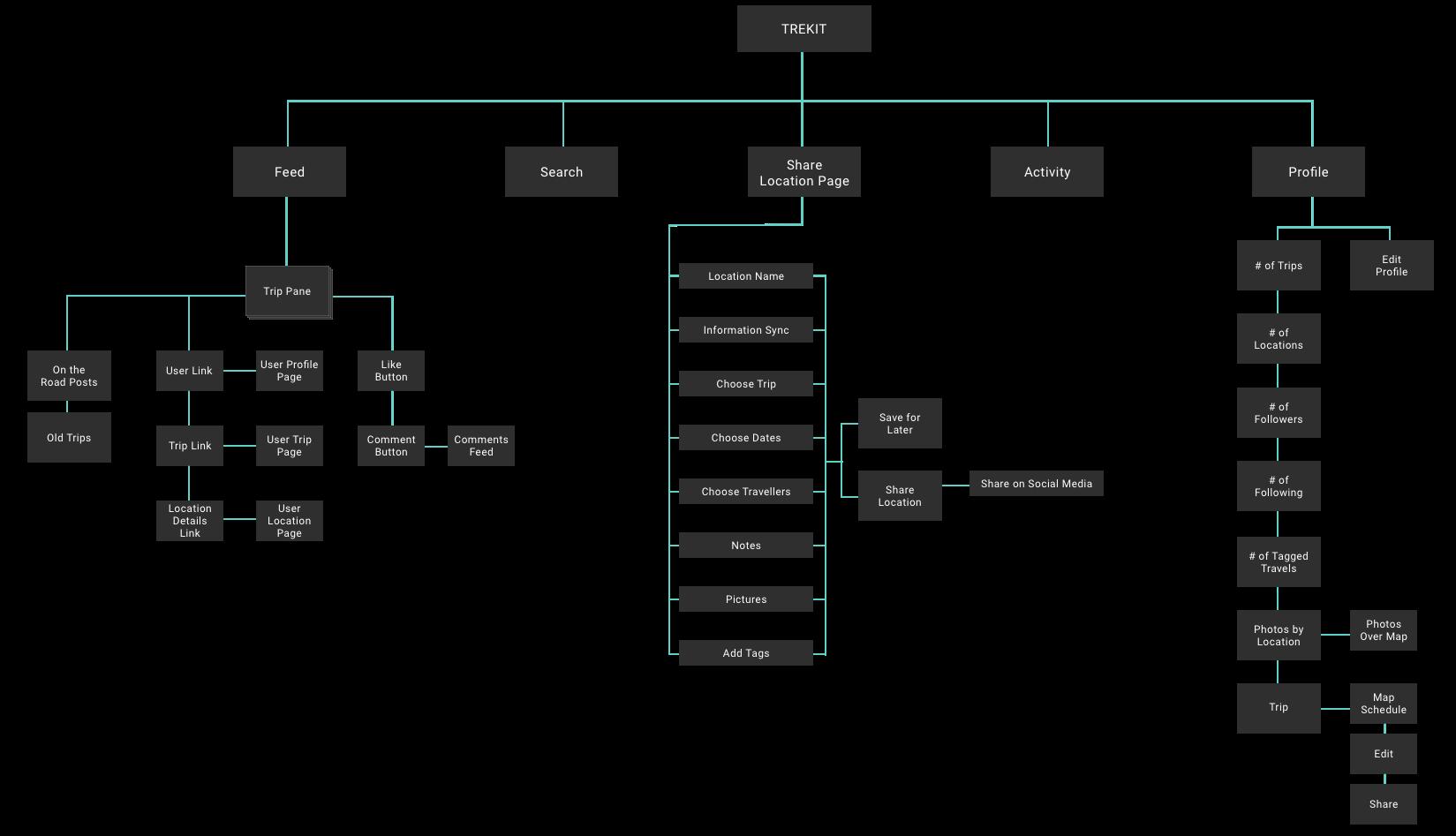 TrekitSitemap.png