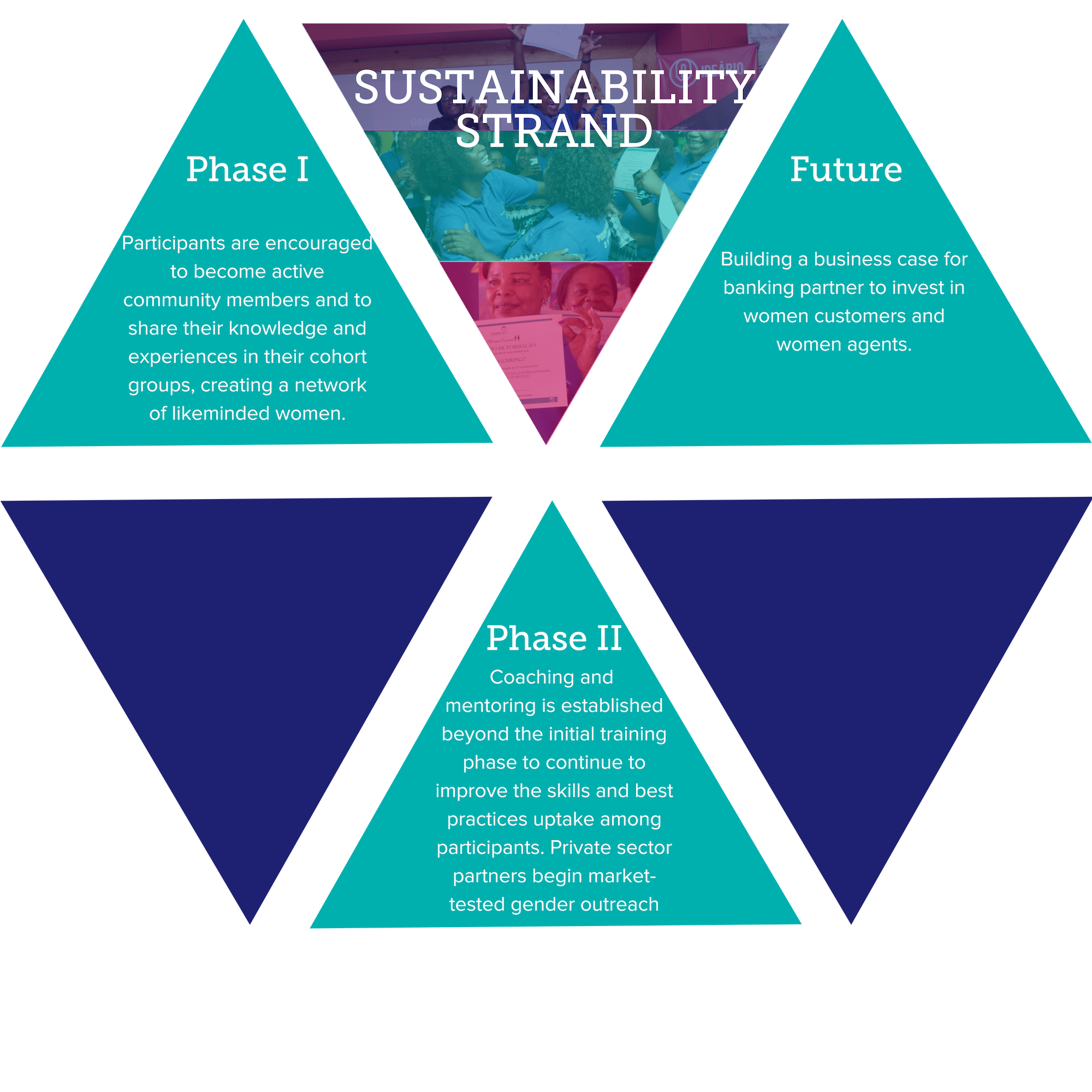 Sustainability strand array.png