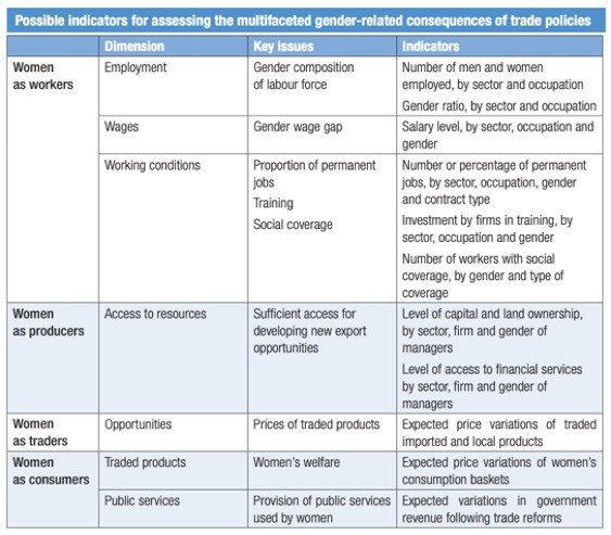 Example of a simple indicator checklist for measuring gendered impacts of trade. Source: UNCTAD Policy Brief No. 51