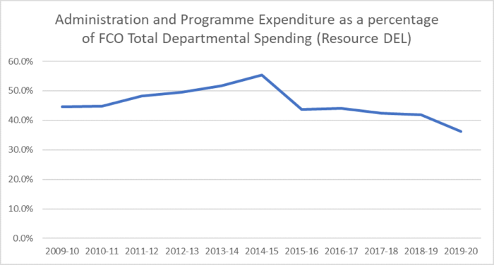 Foreign & Commonwealth Office Expenditure Reports and Accounts 2010-2019