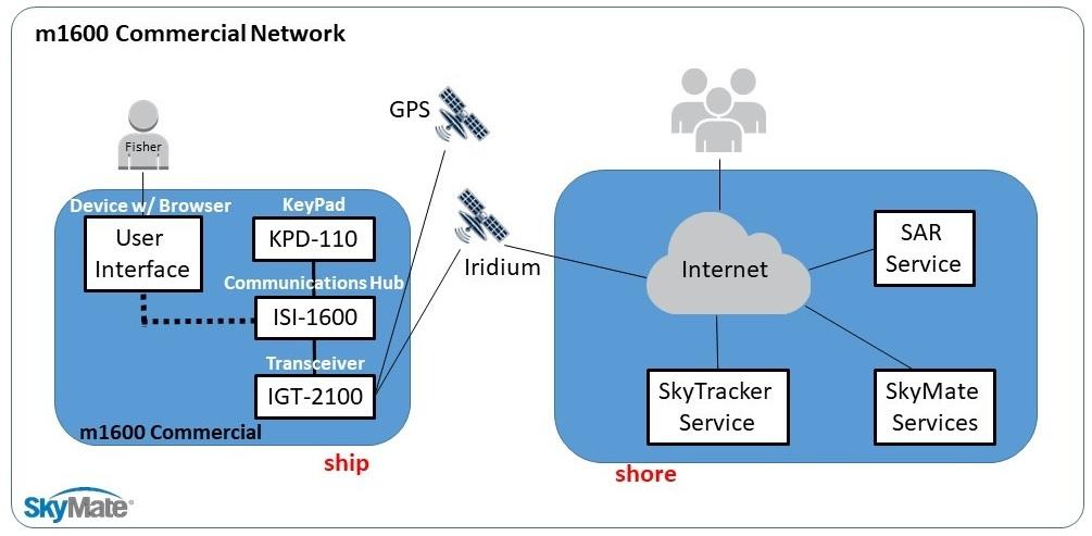 m1600+Com+Net.jpg